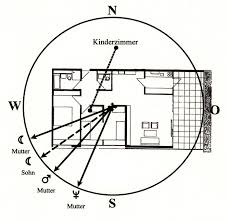 Fengshui Schlafzimmer Bett Individuelle Richtungsqualitäten In Der Geomantie