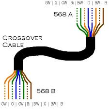 snakebyte studios viewing image cat5 crossover jpg