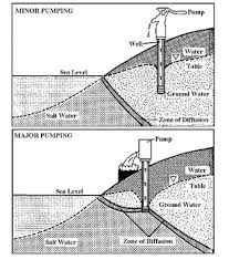 Define Water Table Saltwater Intrusion