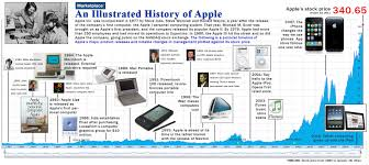 Apple Spreadsheet Software Case Apple Inc Flat World Business