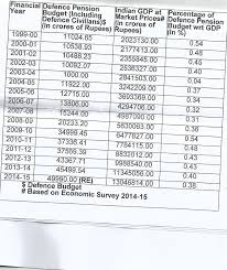 new 2015 orop pension table newswarrior why orop is imminently affordable