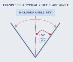 sharpening angle for kitchen knives care of your knife as recommended by chroma take note