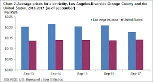 Average Electric Bill For A 4 Bedroom House Average Energy Prices Los Angeles Riverside Orange County