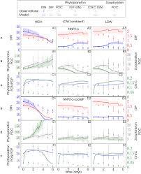 frontiers microzooplankton stoichiometric plasticity inferred