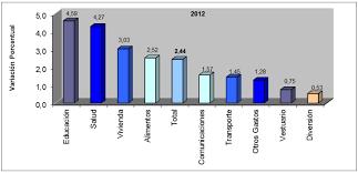 cuanto es el incremento del ipc ao 2016 ipc 2012 inflacioninflacion