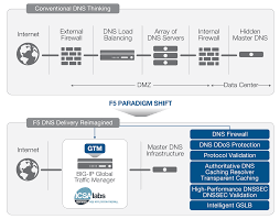 the f5 intelligent dns scale reference architecture