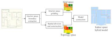 ijgi free full text hybrid spatial data model for indoor space