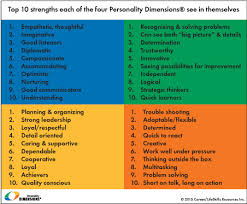 color personality test personality dimensions colourful strengths