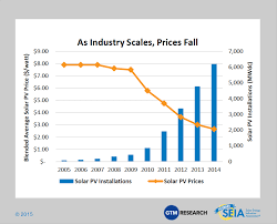 solarcity ceo how much solar energy will cost in 5 years