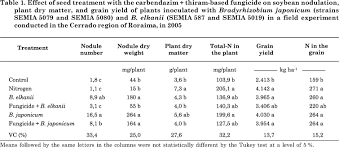 influence of fungicide seed treatment on soybean nodulation and