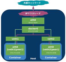 Docker Port Mapping マルチホストでのdocker Container間通信 第2回 Port Forwarding と