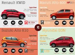 kwid renault price car blog renault kwid vs maruti alto 800 vs suzuki alto k10 vs