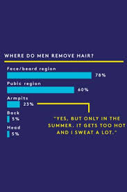 how many percent shave pubic hair body hair habits of men and women