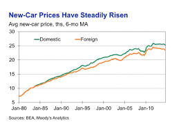 average price for a are cars cheaper now than in the 1990s moody s analytics