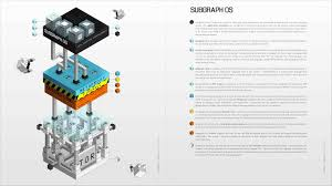 subgraph os secure free open source linux operating system for