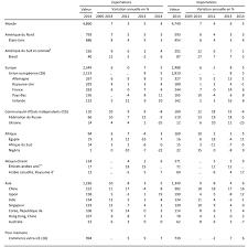 bureau du commerce international omc communiqués de presse 2015 reprise encore modeste du