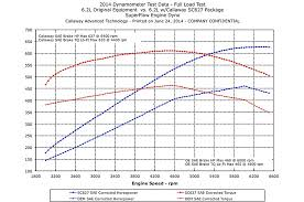 lexus isf dyno 2015 callaway chevrolet corvette sc627 first test motor trend