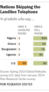 10 facts about technology use in the emerging world pew research