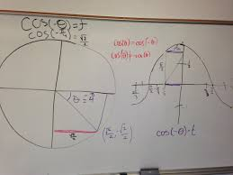 mathematics introduction to trig identities