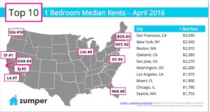 Crazy Things People Do To Survive San Francisco U0027s Housing Prices