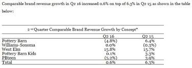 Pottery Barn E Commerce Williams Sonoma U0027s Valuation Seems Pretty Justified Williams