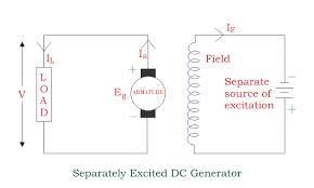types of dc generators electrical4u