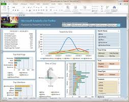 Ms Excel Dashboard Templates 22 Best Dashboards Images On Dashboard Template