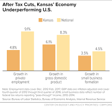 Economy House Plans by Gop Tax Plans Would Emulate Failed Kansas Experiment Center On