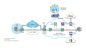 sd wan managed services mef reference wiki mef wiki