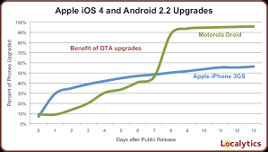 how to upgrade android os android users quicker than iphone users in upgrading to new os
