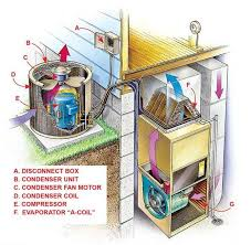ac troubleshooting service in orlando troubleshoot air
