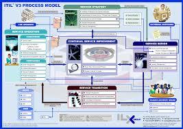 Business Requirements Document Template Pdf Itil V3 Csi Itil V3 It It Service Management Itil
