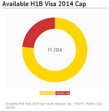 h1b visa 2014 sponsors cap count and updates april 8 2014
