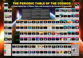 p table of elements periodic table of the cosmos poster