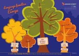 Language Map Of Europe by Language Diversity U2013 English Language Families In Europe
