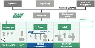 the industrial ethernet book articles technical articles