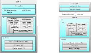 100 code composer user guide msp exp432p401r simplelink