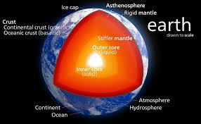 what are the earth u0027s layers