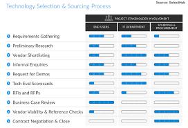 Vendor Contract Template 7 Download Vendor Evaluation Criteria Template