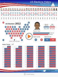 Romney Obama Map Election 2016 Tableau Software