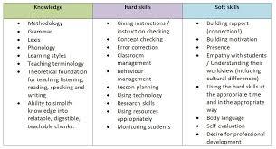 hard skills examples on a resume