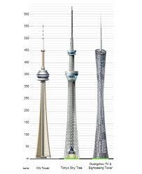150 Feet In M New York One World Trade Center 1 776 U0027 1 373 U0027 Roof