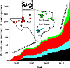 a historical review of induced earthquakes in texas