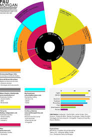 graphic design resume sample 38 best creative cvs resumes images on pinterest resume ideas a great showcase design post of some truly creative and inspiration cv designs which im sure would blow away any potential employer