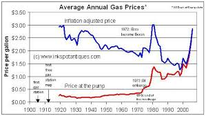 map us gas prices guide to collecting vintage road maps and related maps from