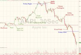 Case Study on Apple Stock   How Buy Rumor Sell News Work in Stock       thoughts on    Case Study on Apple Stock   How Buy Rumor Sell News Work in Stock Market