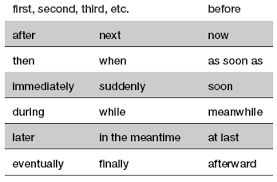 Chronological order in writing essays FPDF