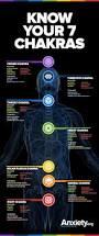 solar plexus chakra location balanced chakras reduce anxiety