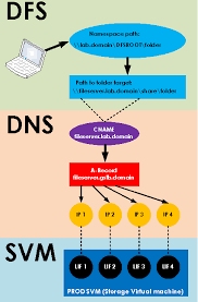 How Dns Works by Cosonok U0027s It Blog Simulating A Gslb Dns Load Balancing And