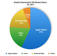 apple vs android sales samsung s tizen just overtook android wear s market but